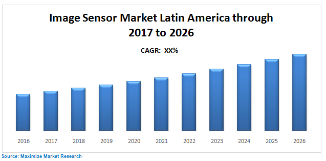 image sensor market Latin America