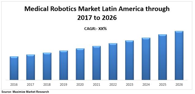 Latin America Medical Robotics Market