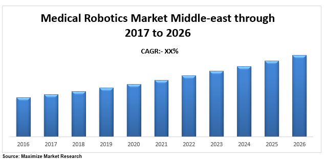 Middle-east Medical Robotics Market