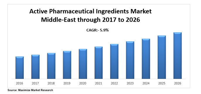 middle east active p ingrdients market