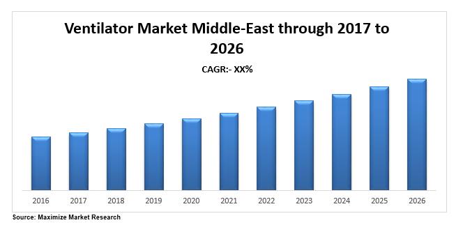 middle east ventilator market