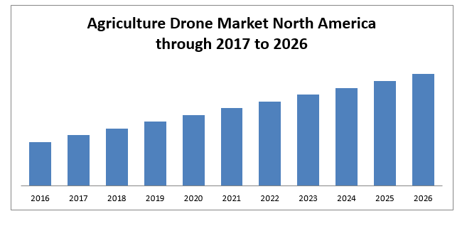 north america agriculture drone market