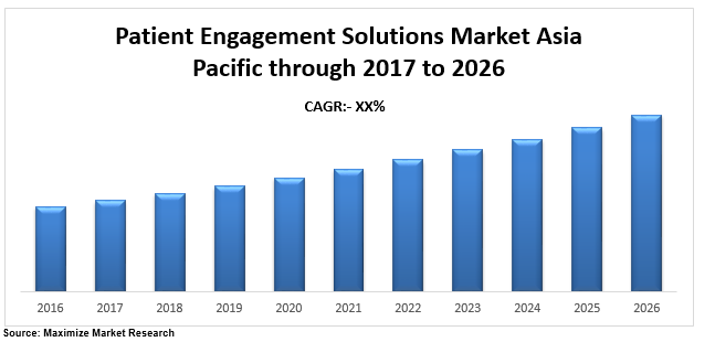 Asia Pacific Patient Engagement Solutions Market