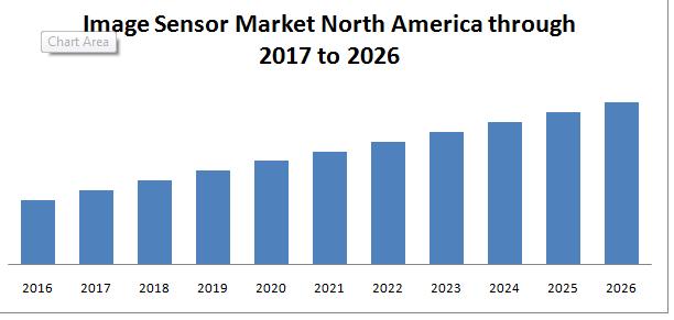 >Image Sensor Market North America