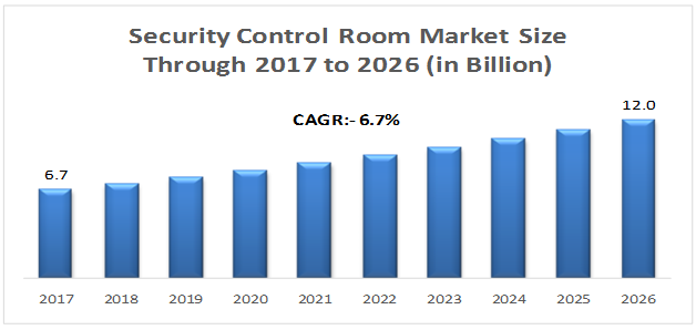 Security Control Room market