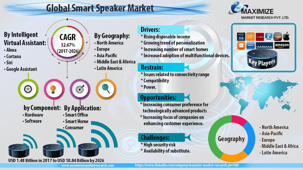 Global Smart Speaker Market: Global Industry Analysis and Forecast 2026