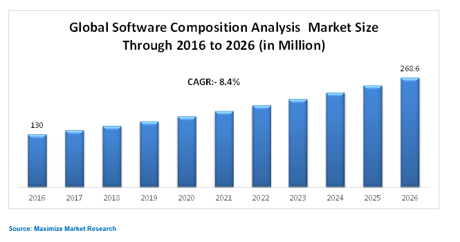 software analysis composition market