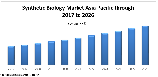 Synthetic Biology Market Asia Pacific