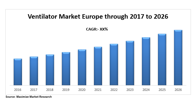 ventilator market europe