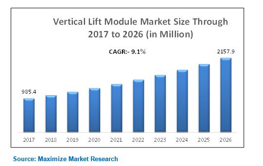 vertical lift module market