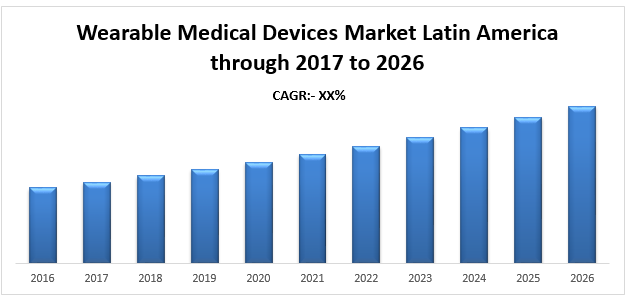 Wearable Medical Devices Market Latin America