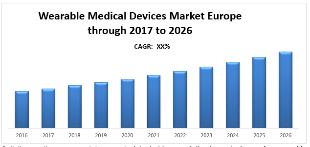 Wearable Medical Devices Market Europe