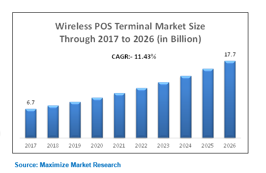 global wireless pos terminal market size 641 global pos terminals market for healthcare application, market size, and forecast, 2012 – 2020 (usd billion) 65 retail 651 global pos terminals market for retail application, market size, and forecast, 2012 – 2020 (usd billion.