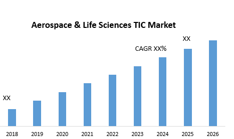 Aerospace & Life Sciences TIC Market