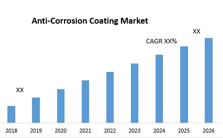 Anti-Corrosion Coating Market