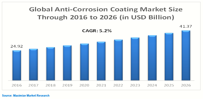 Anti-Corrosion Coating Market
