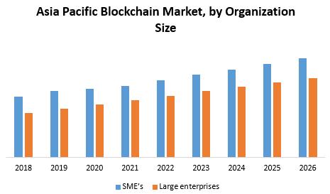 Asia Pacific Blockchain Market
