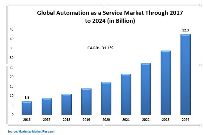 Automation as a Service Market