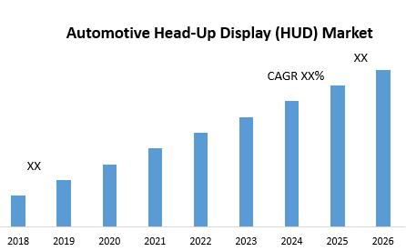 Automotive Head-Up Display (HUD) Market