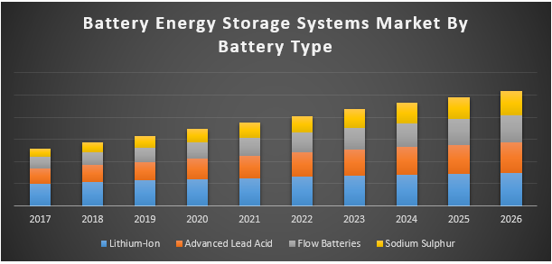 Battery Energy Storage Systems (BESS) Market