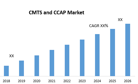 CMTS and CCAP Market