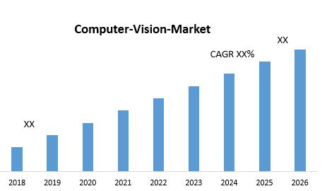 Computer-Vision-Market