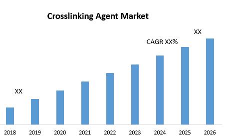 Crosslinking Agent Market