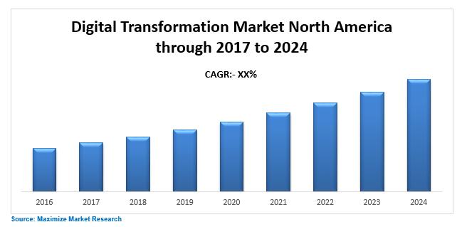Digital Transformation Market North America