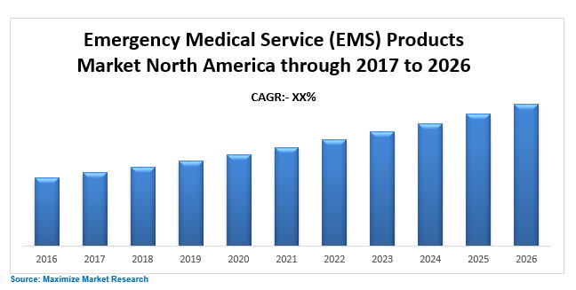 EMS products market north america