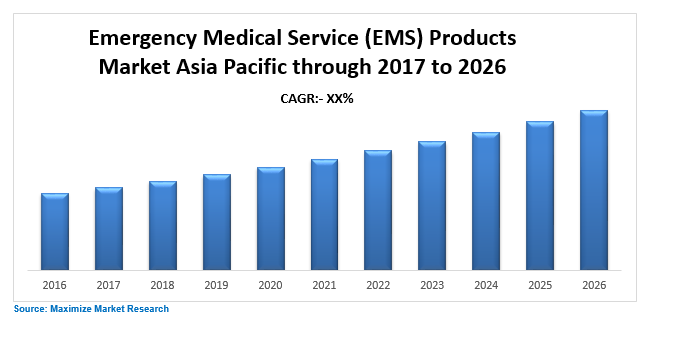 Emergency Medical Service Products Market Asia pacific