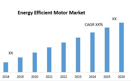 Energy Efficient Motor Market