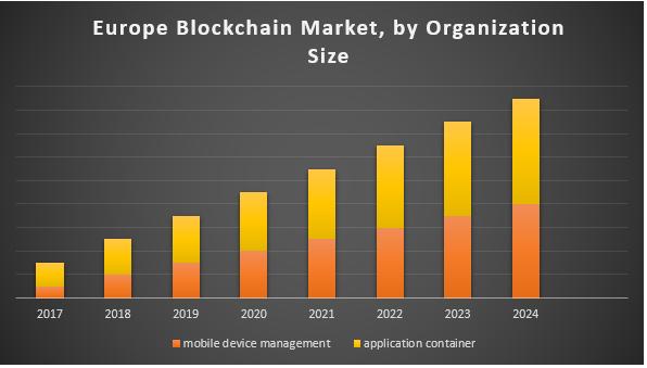 Europe Blockchain Market