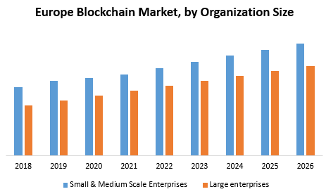 Europe Blockchain Market