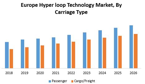 Europe Hyper loop Technology Market