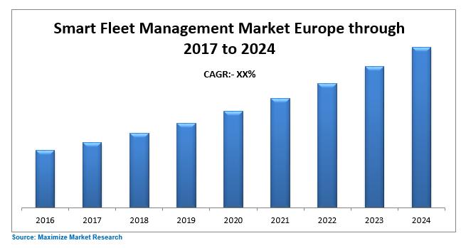 Europe Smart Fleet Management Market
