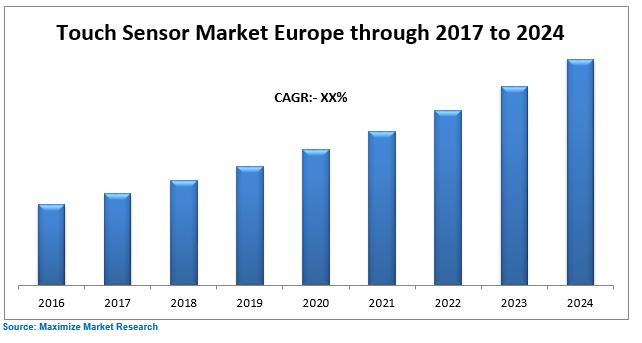 Europe Touch Sensor Market