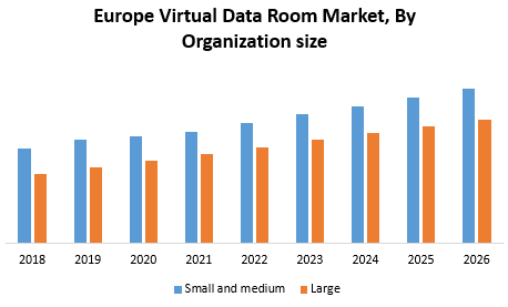 Europe Virtual Data Room Market
