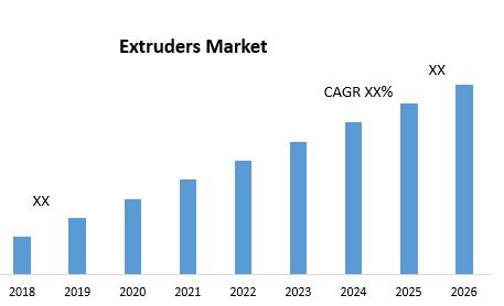 Extruders Market