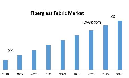 Fiberglass Fabric Market