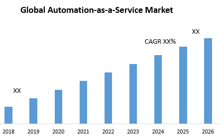 Global Automation-as-a-Service Market