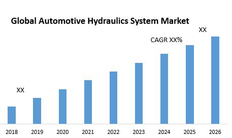 Global Automotive Hydraulics System Market