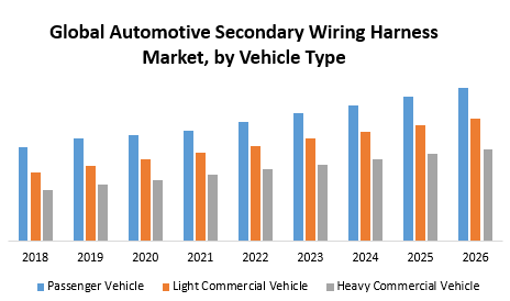 Global Automotive Secondary Wiring Harness Market