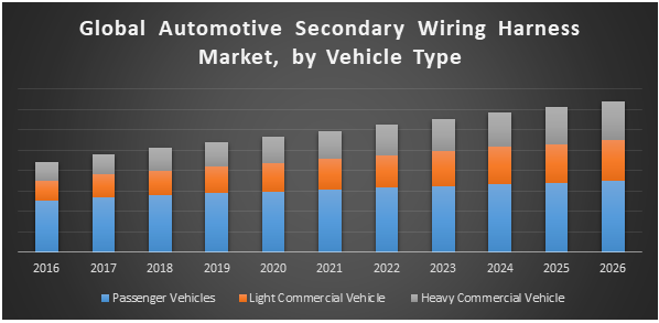 Automotive Secondary Wiring Harness Market : Industry and Forecast on