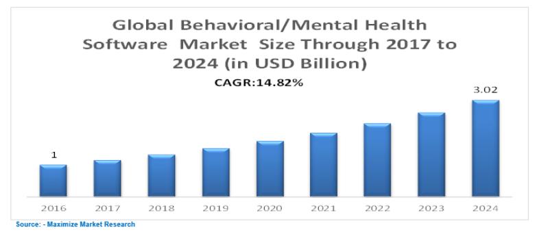 Global Behavioral-Mental Health Software Market