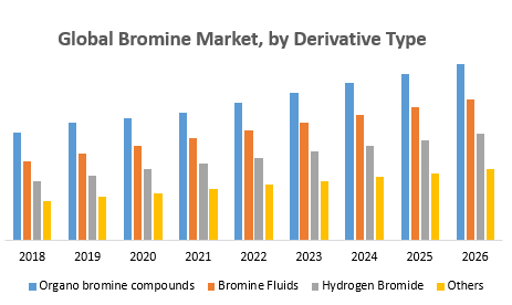Global Bromine Market