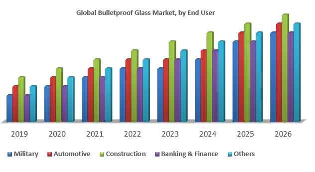 Global Bulletproof Glass Market