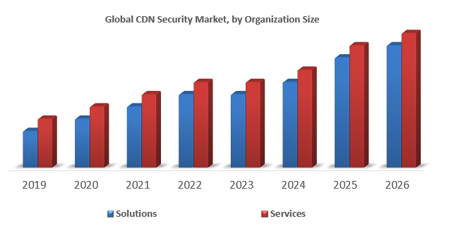 Global CDN Security Market