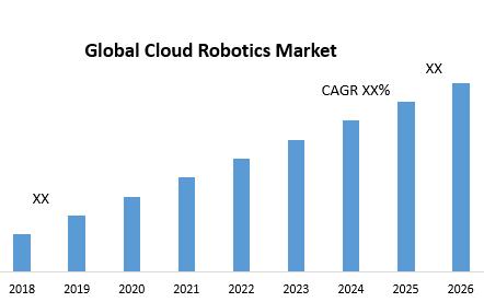 Global Cloud Robotics Market