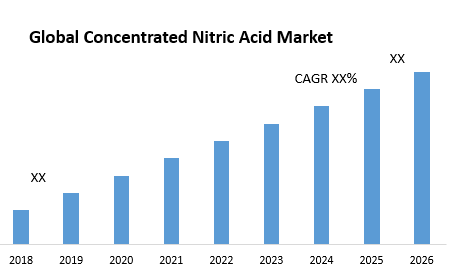 Global Concentrated Nitric Acid Market
