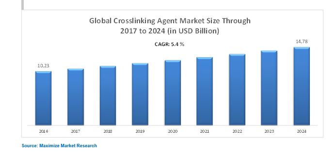Global Crossing Agent Market
